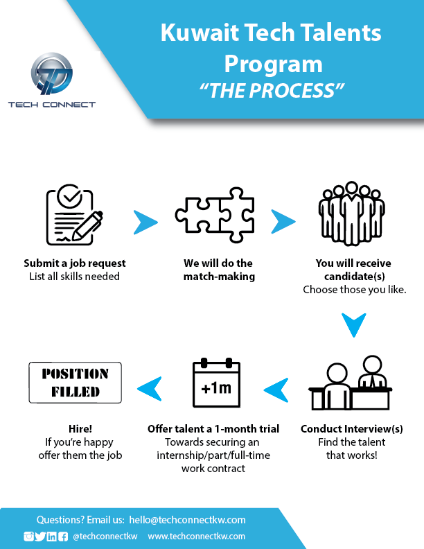 Shows the process of the TTProgram submit a job, get candidates, interview then then hire if ok